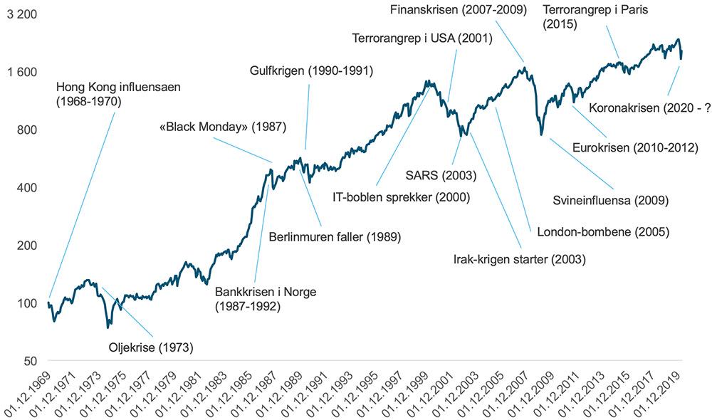 Her ser du hvordan det globale aksjemarkedet har utviklet seg fra 1969 og frem til mai 2020, til tross for krig, finanskriser, terror og pandemier.