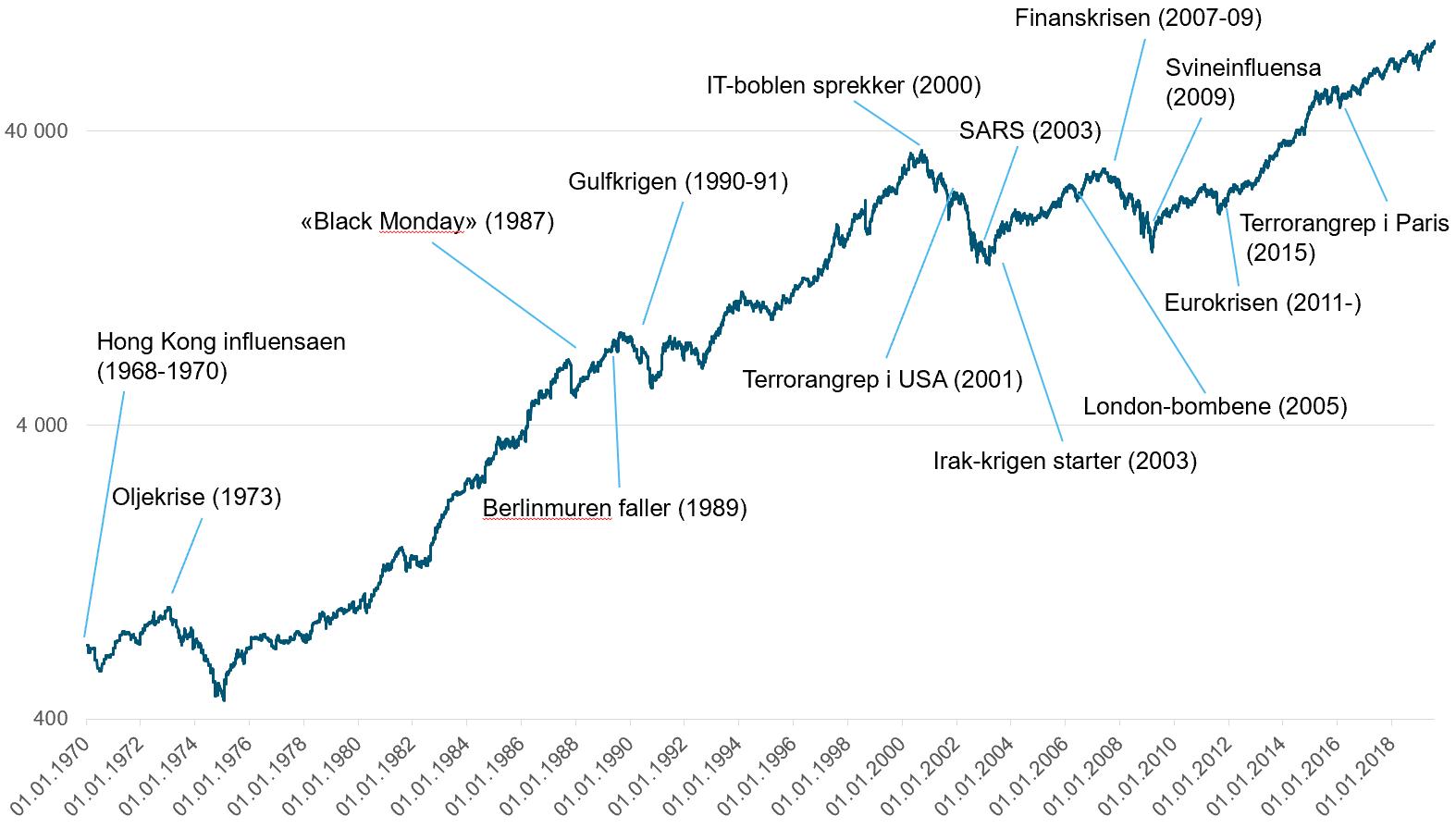 Her ser du hvordan det globale aksjemarkedet har utviklet seg fra 1970 og frem til 2020 til tross for flere kriser, katastrofer og pandemier. (Kilde: Bloomberg)