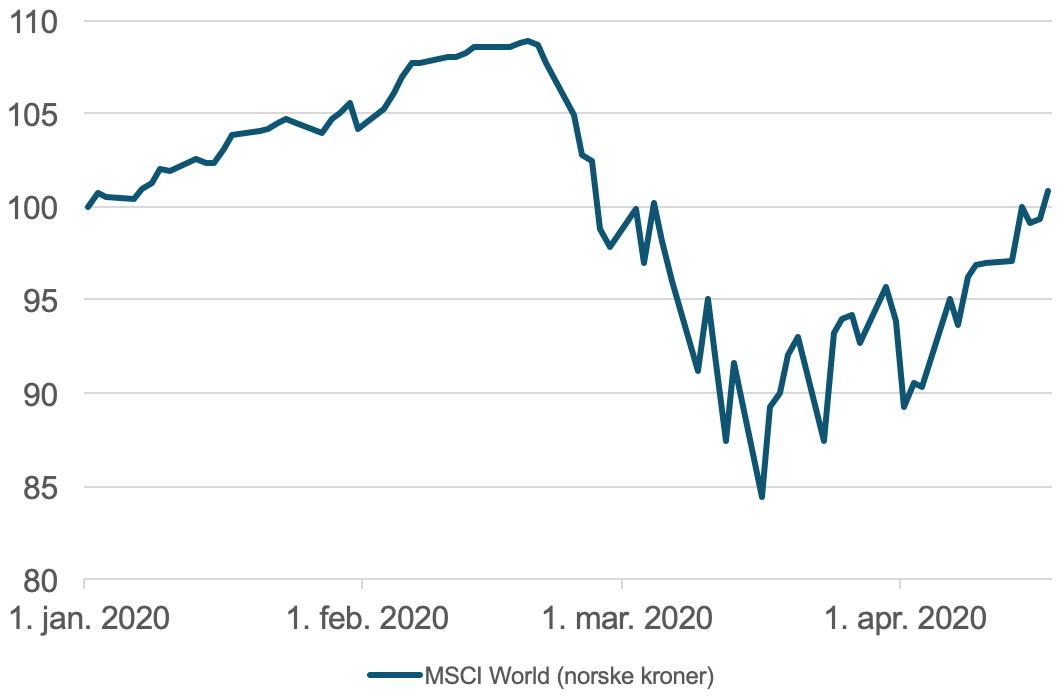 Her ser du utviklingen i det globale aksjemarkedet (MSCI World) i norske kroner fra 1. januar 2020 og frem til 17. april. Legg merke til hvor raskt fallet på cirka 22,5 prosent fra toppen 19. februar og frem til bunnen 16. mars inntraff.