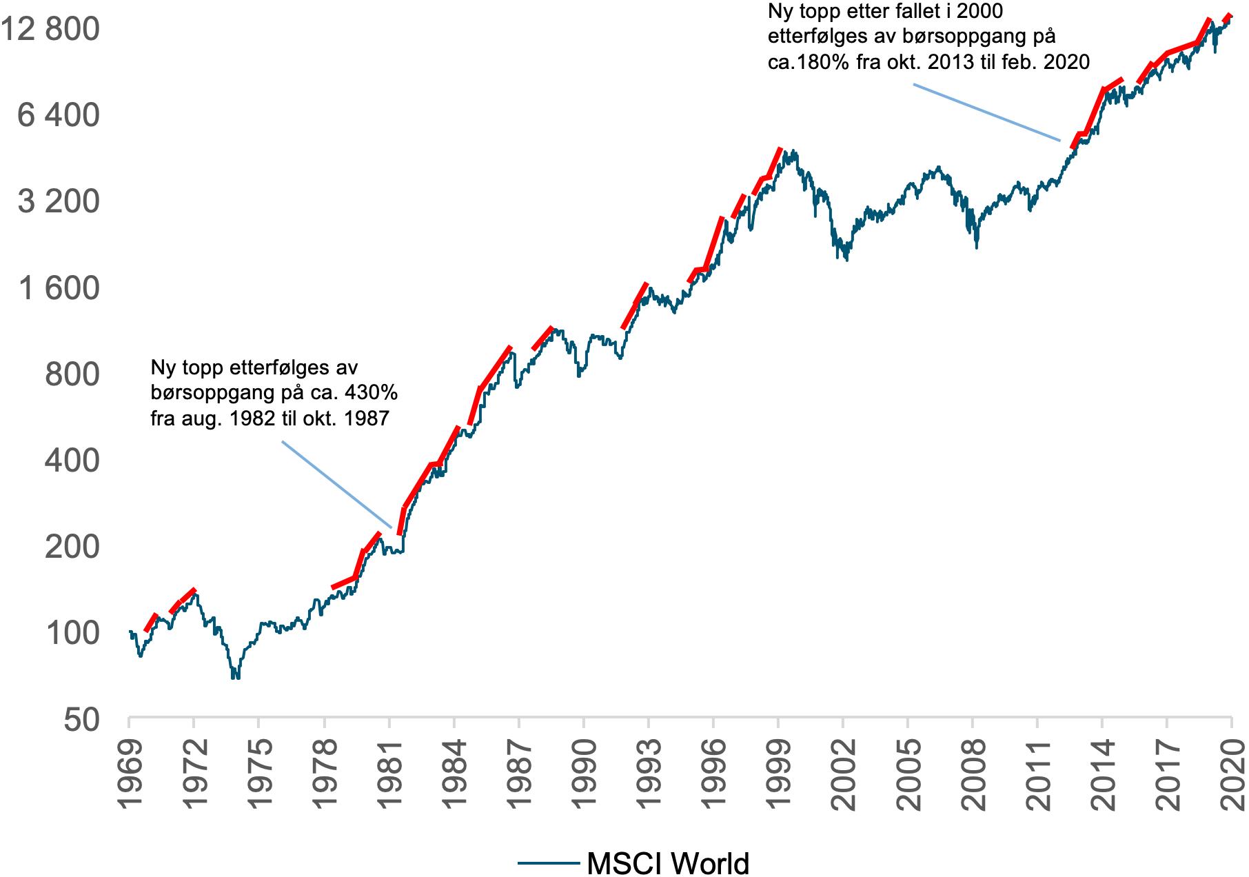 Her ser du hvordan det globale aksjemarkedet (MSCI World TR i norske kroner) har pleid å stige videre etter at det har steget forbi forrige toppnivå fra desember 1969 til januar 2021.