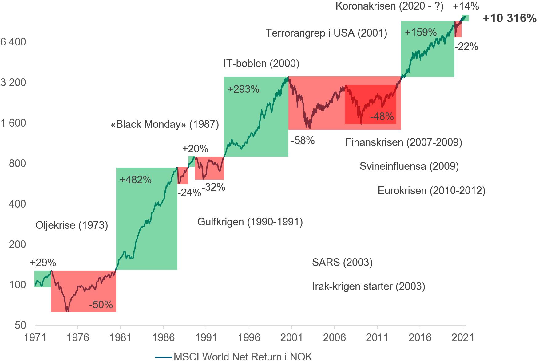 Her ser du hvordan det globale aksjemarkedet utviklet seg fra 29. januar 1971 til 16. juni 2021 gjennom både opp- og nedturer. Oppturene er markert i grønn og nedturene i rødt, og aksjeindeksen som er brukt er MSCI World Net Return i norske kroner. (Kilde: Bloomberg)