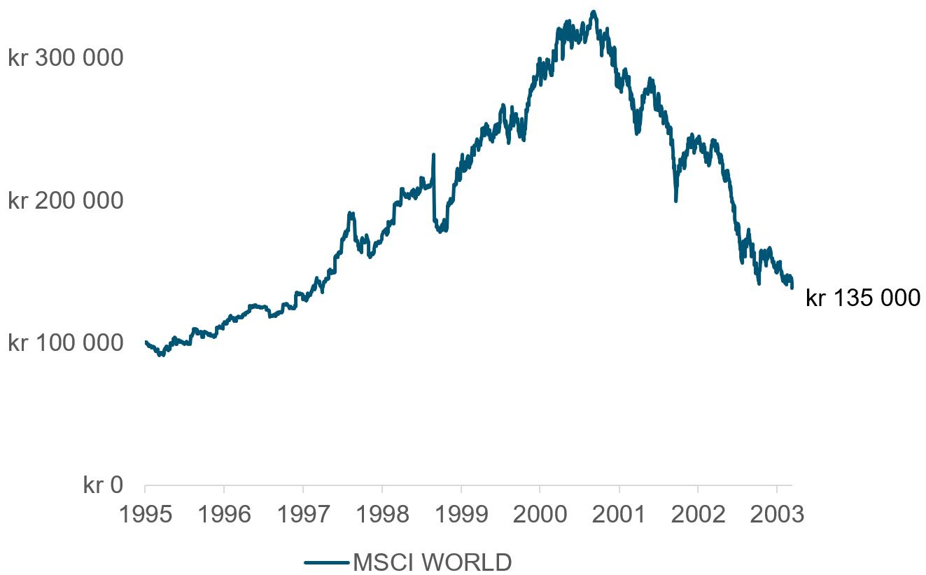 Her ser du hvordan 100 000 kroner investert i det globale aksjemarkedet ved MSCI World Net Return i norske kroner ville vokst til rundt 135 000 kroner fra januar 1995 og frem til mars 2003. (kilde: Bloomberg)
