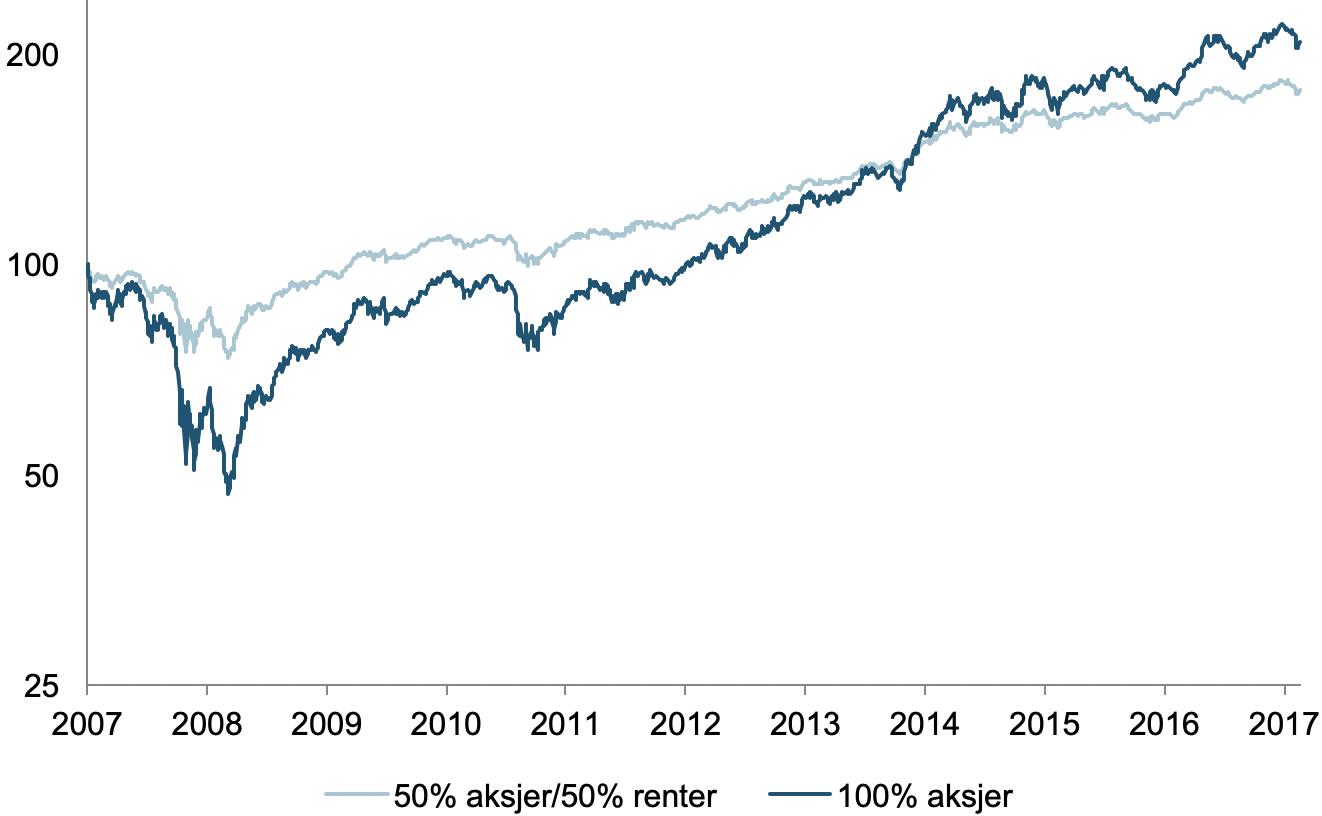 Her ser du hvordan en portefølje med 50 prosent aksjefond(MSCI World) og 50 prosent rentefond(STX4) falt betydelig mindre enn en portefølje med 100 prosent aksjefond under det store børsfallet i 2007-09. (kilde: Oslo Børs, Bloomberg)