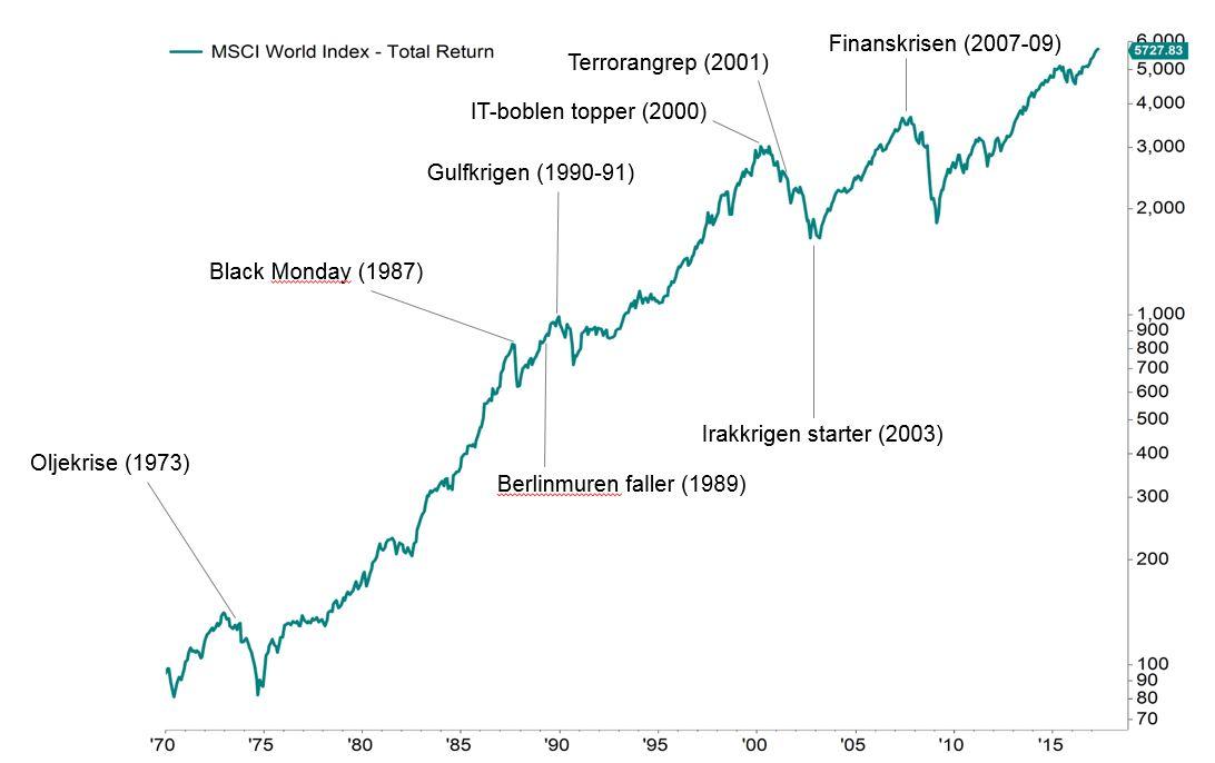 Her ser du utvalgte børskriser gjennom tidene og utviklingen i det globale aksjemarkedet (MSCI World) fra 1970 til 2017.