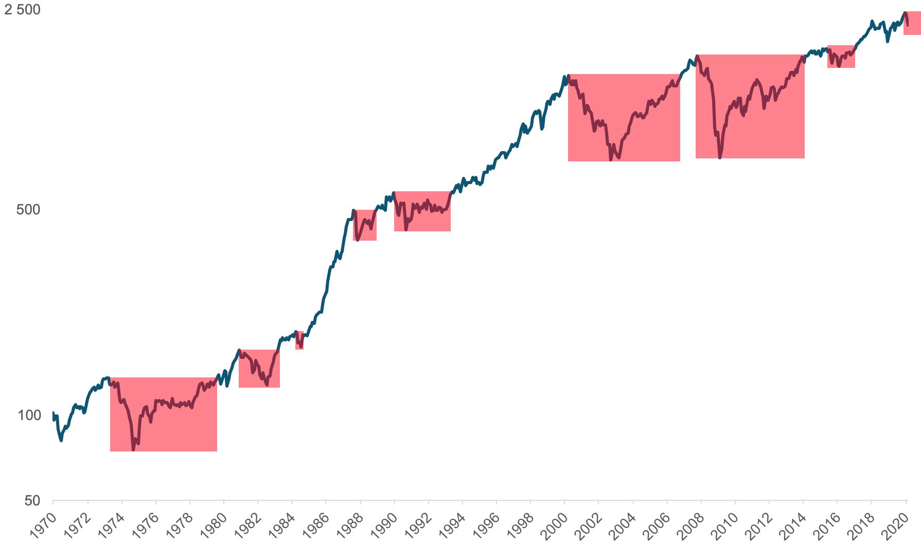 Her ser du hvordan større børsfall i det globale aksjemarkedet(MSCI World) har vært etterfulgt av nye oppgangsperioder fra 1970 til 2020.