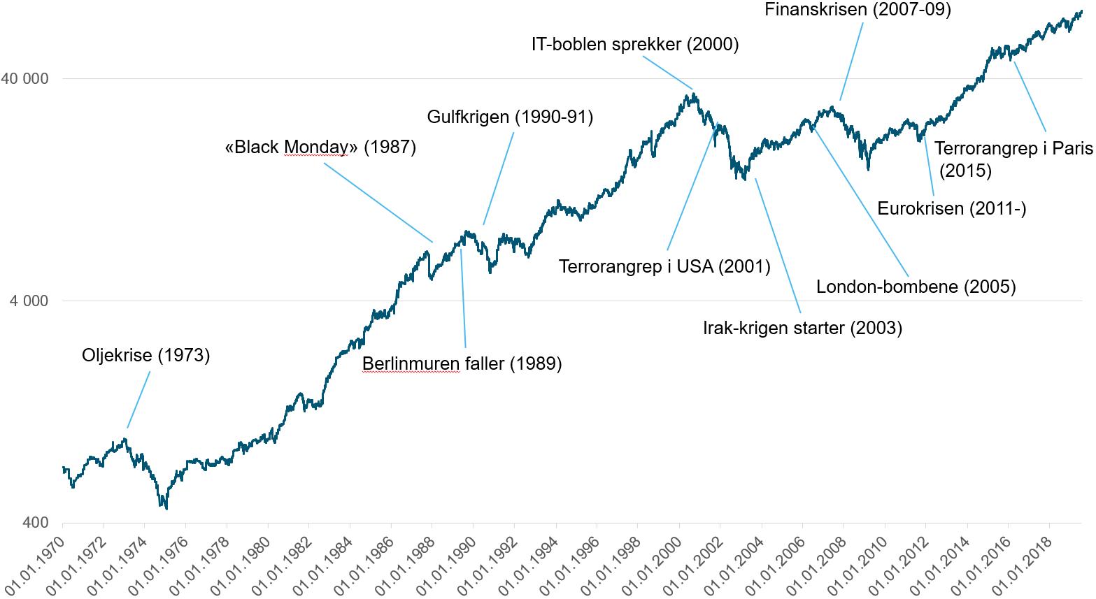 Her ser du utviklingen i det globale aksjemarkedet (MSCI World) fra 1970 og frem til 2019 og hvordan store børsfall vanligvis etterfølges av kraftig børsoppgang.
