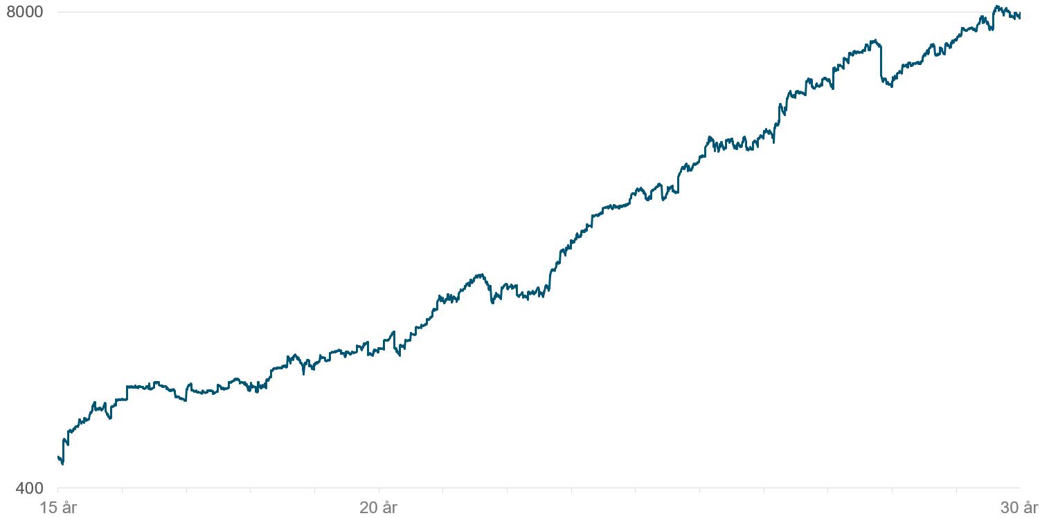 Her ser du utviklingen i det globale aksjemarkedet (MSCI World) gjennom øynene på en født i 1960 fra han fyller 15 år og frem til han er 30 år.