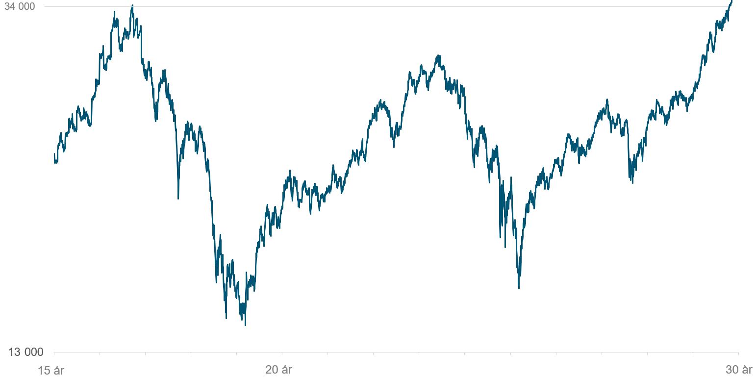 Her ser du utviklingen i det globale aksjemarkedet (MSCI World) gjennom øynene på en født i 1987 fra hun fyller 15 år og frem til hun runder 30 år.