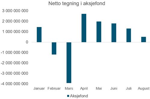 Her ser du hvor mye norske personkunder kjøpte aksjefond for hver måned fra januar til og med august 2020 i norske kroner. (kilde: VFF