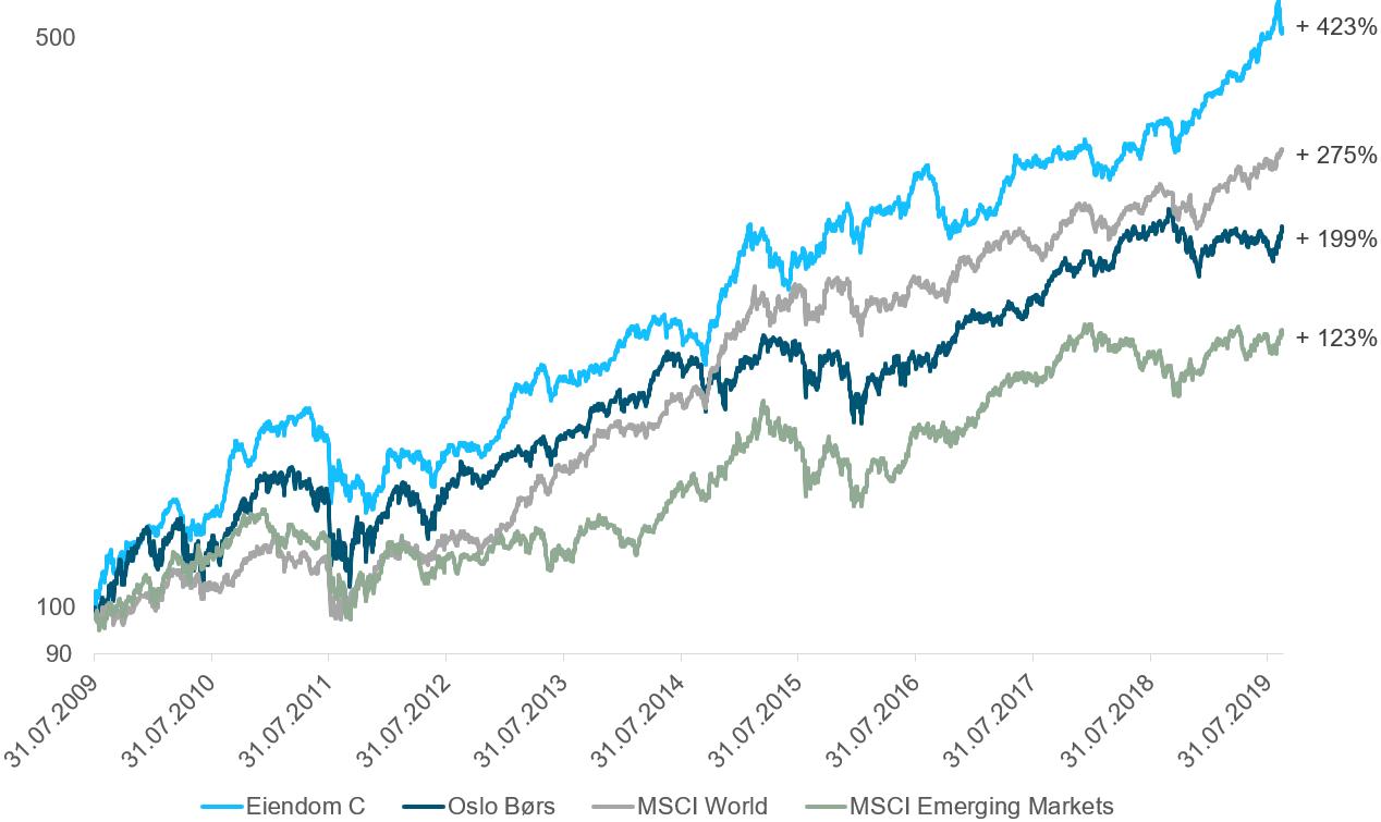 Her ser du utviklingen i ODIN Eiendom C sammen med norske aksjer (Hovedindeksen på Oslo Børs), globale aksjer(MSCI World) og aksjeindeksen for fremvoksende økonomier(MSCI Emerging Markets) i norske kroner fra 31 juli 2009 til 16 september 2019