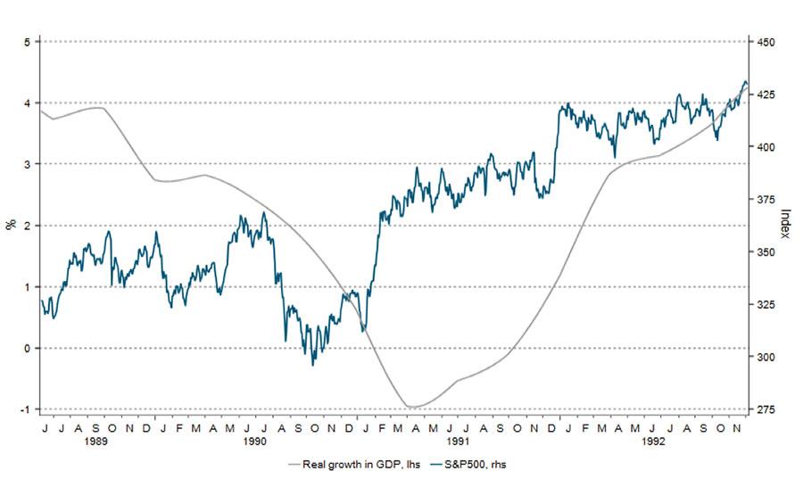 Her ser du hvordan det amerikanske aksjemarkedet snudde opp rundt seks måneder før fallet i økonomien snudde til vekst under krisen i 1989-1992.