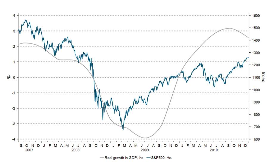 Her ser du hvordan det amerikanske aksjemarkedet snudde opp cirka tre måneder før fallet i økonomien snudde til vekst under finanskrisen i 2007-2009.