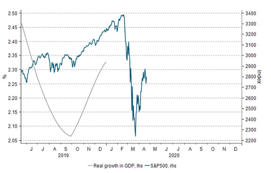 Her ser du hvordan det amerikanske aksjemarkedet snudde ned allerede før konsekvensene av koronakrisen for den amerikanske økonomien var innrapportert.