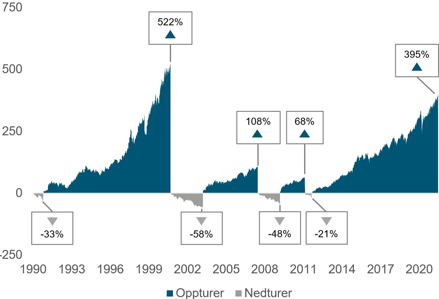 Her ser du oppturer og nedturer i det globale aksjemarkedet ved MSCI World Net Return i norske kroner fra januar 1990 til juni 2021. En opptur regnes fra laveste pris etter fall på 20 prosent eller mer fra forrige markedstopp. En nedtur er en periode hvor markedet faller 20 prosent eller mer i minst fire måneder. (kilde: Bloomberg)