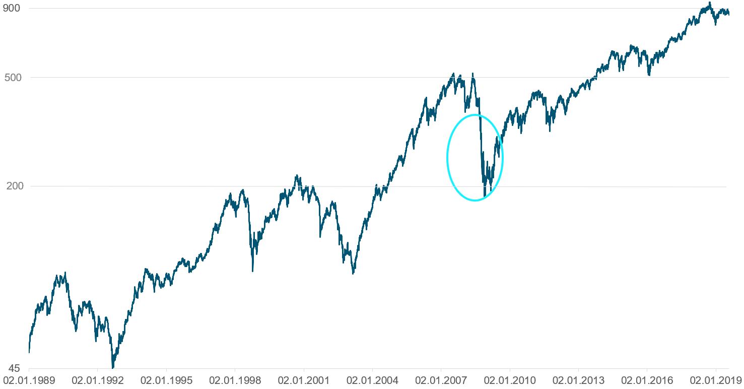 Her ser du utviklingen i Hovedindeksen på Oslo Børs fra 1 januar 1989 til 30 juli 2019. Børsfallet under Finanskrisen i 2008/09 er markert med turkis sirkel