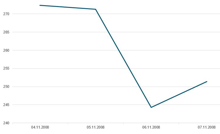 Her ser du utviklingen i Hovedindeksen på Oslo Børs fra 4 november 2008 til 7 november 2008