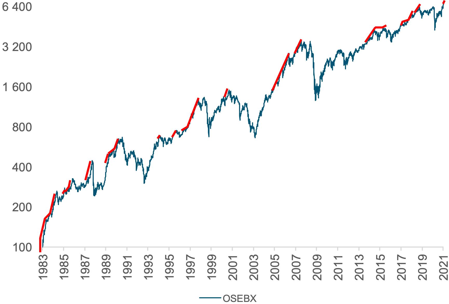 Her ser du hvordan Hovedindeksen på Oslo Børs (OSEBX) har pleid å stige videre etter at det har steget forbi forrige toppnivå fra januar 1983 til januar 2021.