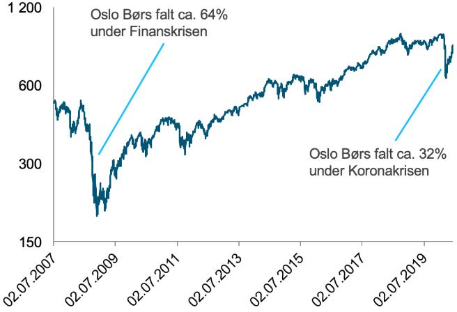 Her ser du utviklingen i Hovedindeksen på Oslo Børs (OSEBX) fra toppen i juli 2008 og frem til juni 2020. (kilde. Oslo Børs)