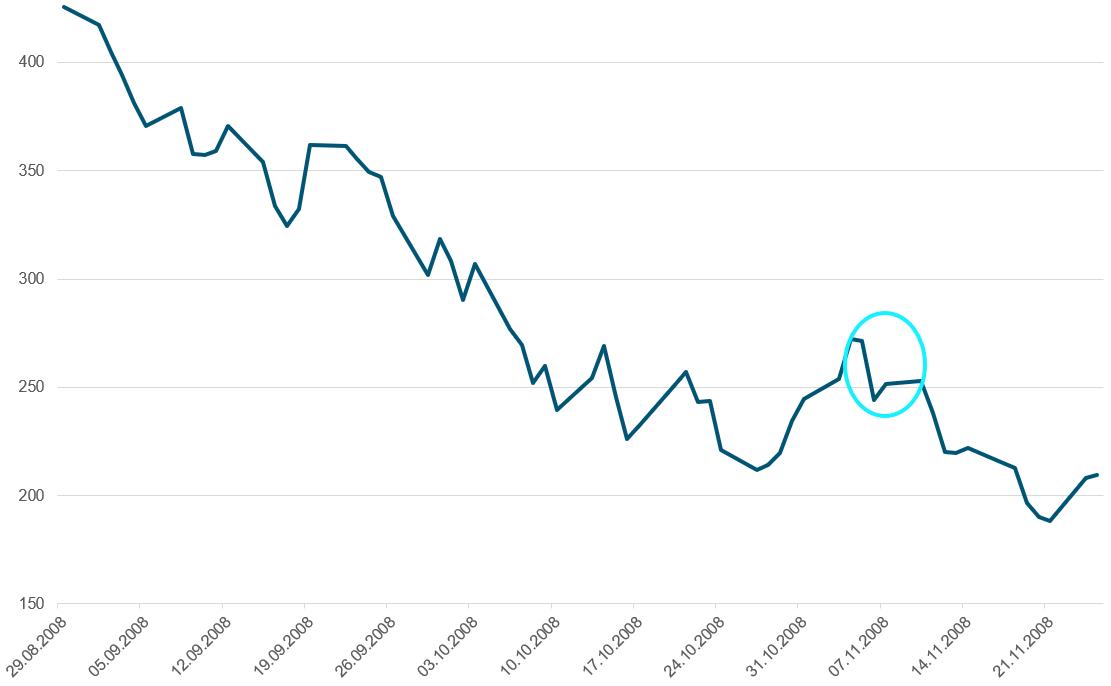 Her ser du utviklingen i Hovedindeksen på Oslo Børs under børsfallet under Finanskrisen fra 29 august 2008 til 25 november 2008. Børsfallet fra forrige avsnitt er uthevet med turkis sirkel