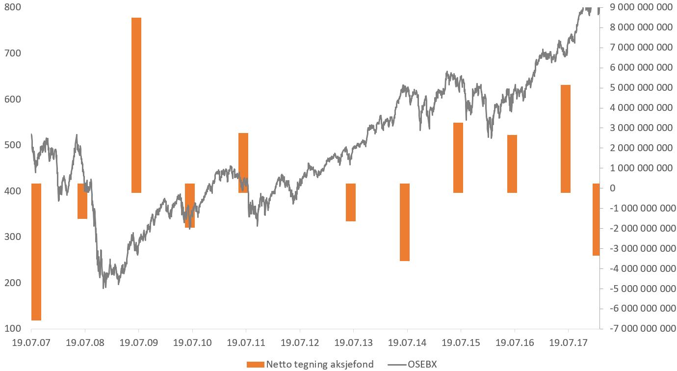 Her ser du utviklingen i Hovedindeksen (OSEBX) på Oslo Børs (grå linje) fra 2007 og frem til februar 2018, og til høyre markerer de oransje stolpene norske personkunders netto tegning i aksjefond gjennom den samme perioden