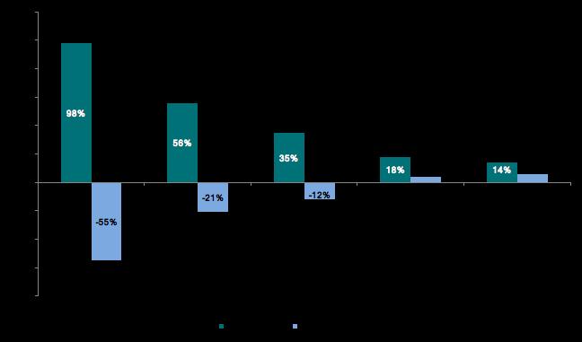 Avkastningen for utvalgte perioder på Oslo Børs fra 1983 til 2017