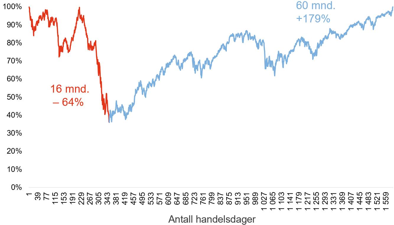 Her ser du utviklingen i Hovedindeksen på Oslo Børs fra børsfallet startet under Finanskrisen og til fallet var hentet inn igjen