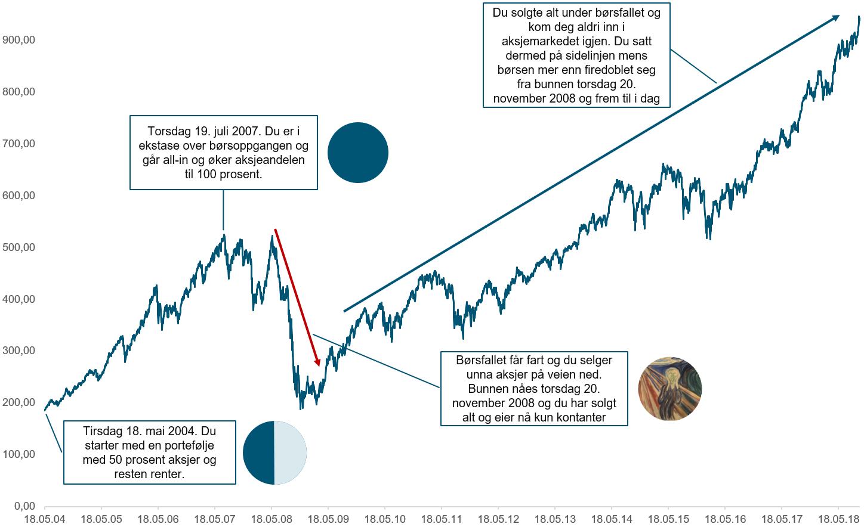 Her ser du et eksempel på hvor galt det kan går hvis du tar for høy risiko med pengene dine og børsoppgangen snur. Indeksen er Hovedindeksen på Oslo Børs (OSEBX) fra 18.05.2004 til 01.10.2018