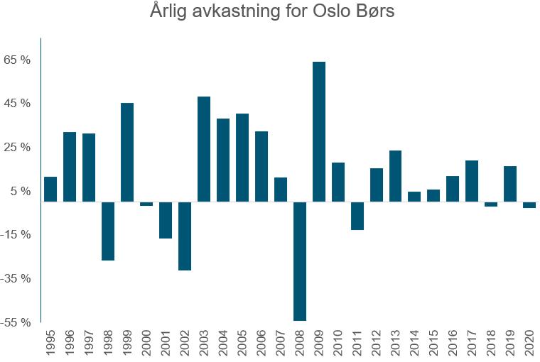 Her ser du hvordan den årlige avkastningen i Hovedindeksen på Oslo Børs har variert årlig fra 1995 og frem til 16. november 2020. (kilde: Oslo Børs)