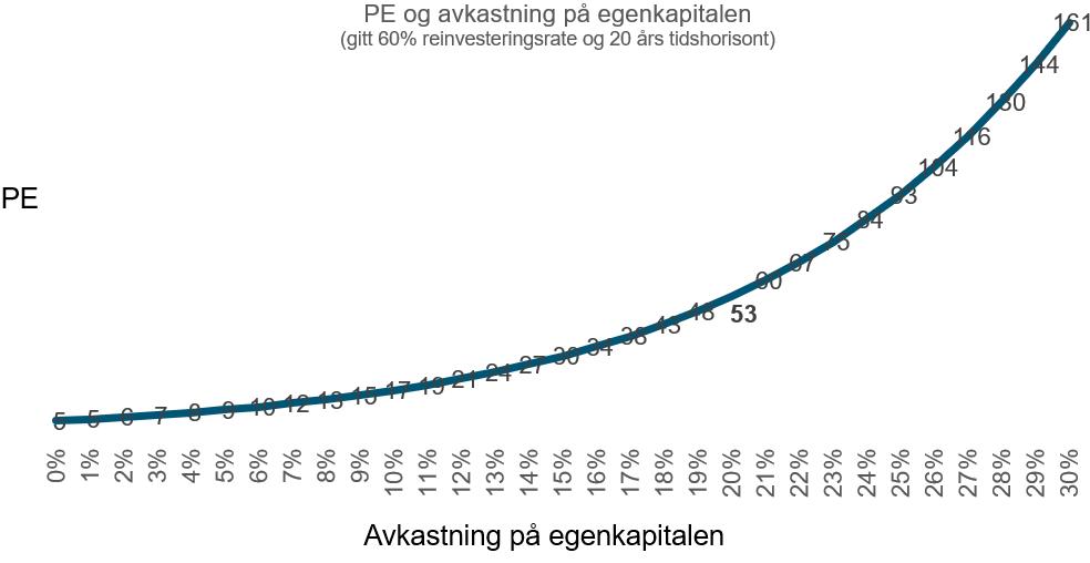 Her ser du forholdet mellom PE og avkastning på egenkapitalen gitt 60% reinvesteringsrate og 20 års tidshorisont