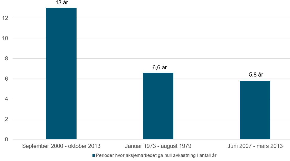 Her ser du lengden på tre perioder målt i antall år hvor det globale aksjemakedet (MSCI World) har gitt 0 prosent avkastning