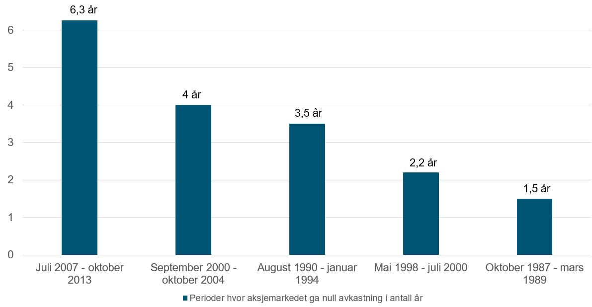 Her ser du lengden på perioder over tolv måneder målt i antall år hvor Hovedindeksen på Oslo Børs (OSEBX) har gitt 0 prosent avkastning siden 1983 og frem til 2019