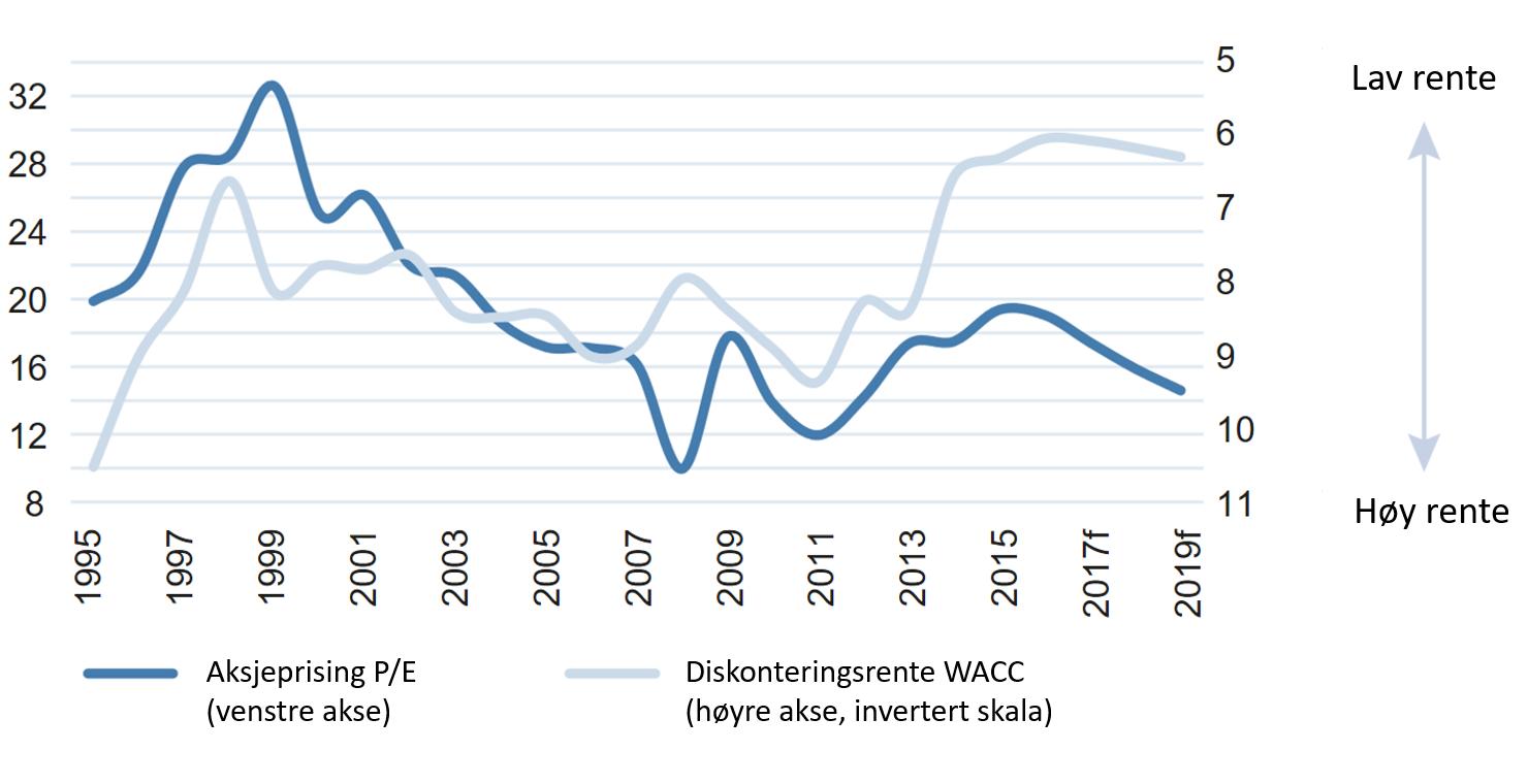 Utviklingen i prisingen av aksjer (P/E) og diskonteringsrenten – avkastningen investorer forventer å få på pengene sine - historisk