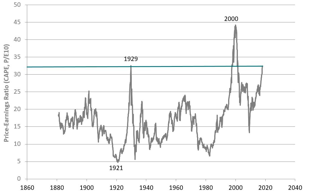 Utviklingen i prisingen av amerikanske aksjer, her ved aksjeindeksen S&P 500, målt ved CAPE - et syklisk justert mål på forholdet mellom selskapenes inntjening og aksjekurs - fra 1871 til 2017.