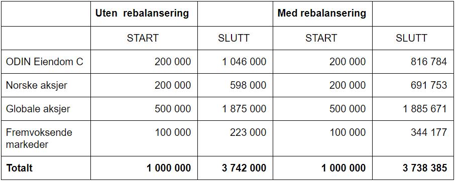 Her ser du porteføljens utvikling i norske kroner uten rebalansering, og med den 25 februar hvert år fra 31 juli 2009 til 16 september 2019