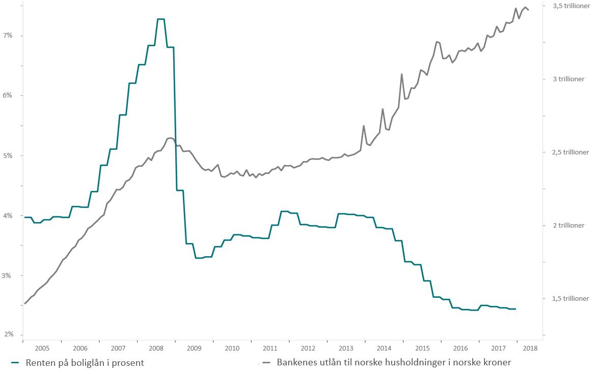 Utviklingen i boliglånsrenten (grønn linje) og gjelden til norske husholdninger (grå linje) fra 2004 til 2018 (kilde: Macrobond).