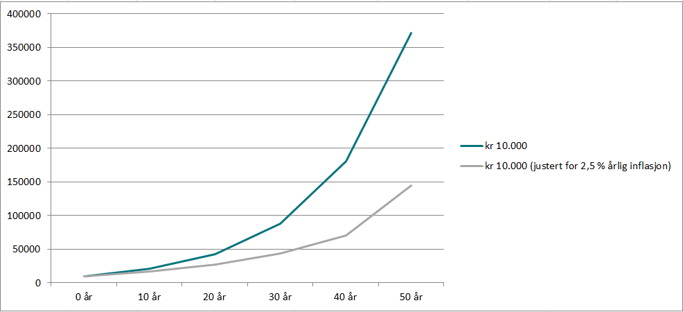 Hvordan kr 10.000,- vokser i aksjefond over tid