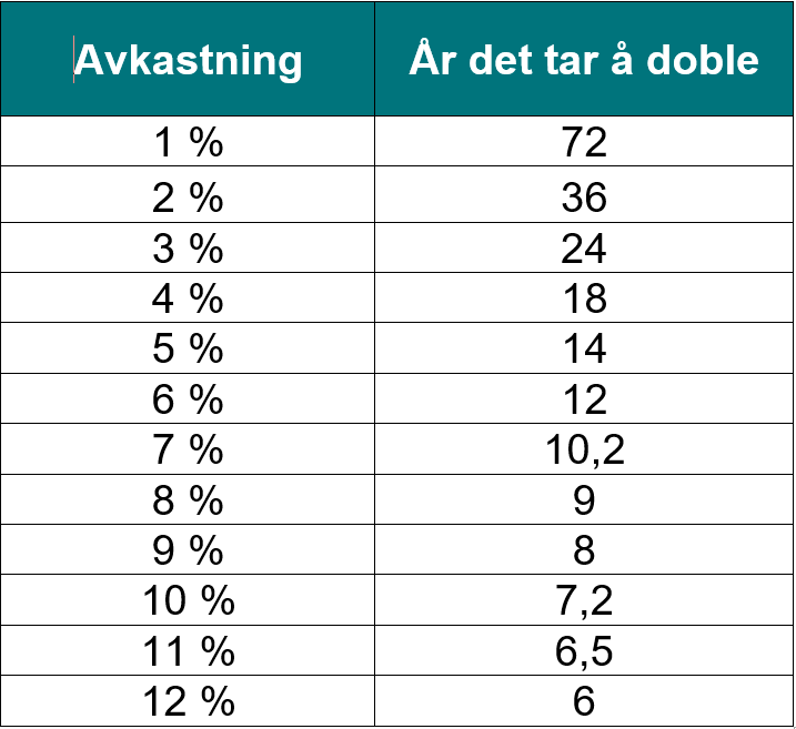 "Vi kan illustrere ""The rule of 72"" med tall, som i denne tabellen"