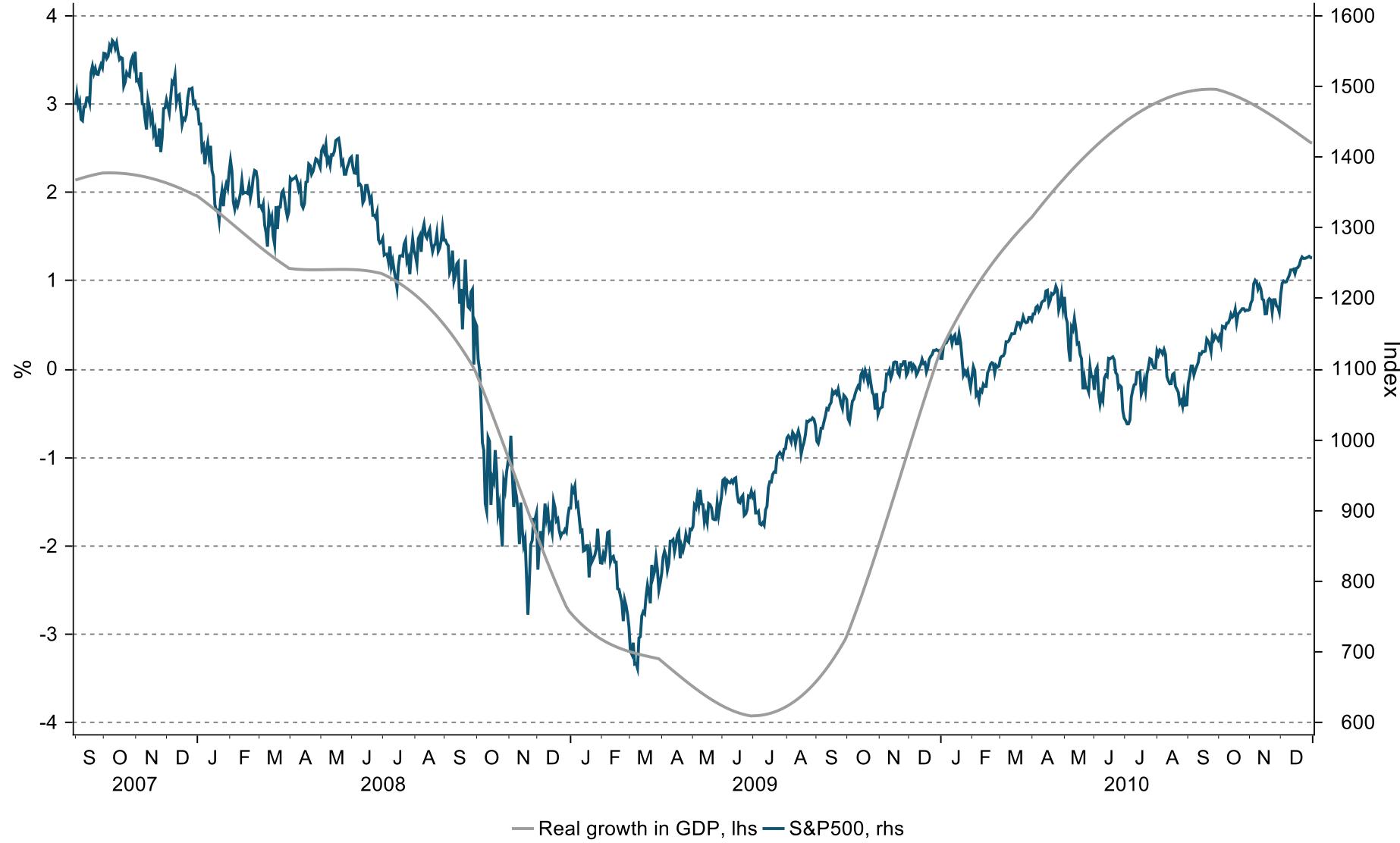 Her ser du hvordan det amerikanske aksjemarkedet snudde opp lenge før økonomien målt ved bruttonasjonal produkt justert for inflasjon nådde bunnen under Finanskrisen i 2007-2009. (Kilde: Macrobond)