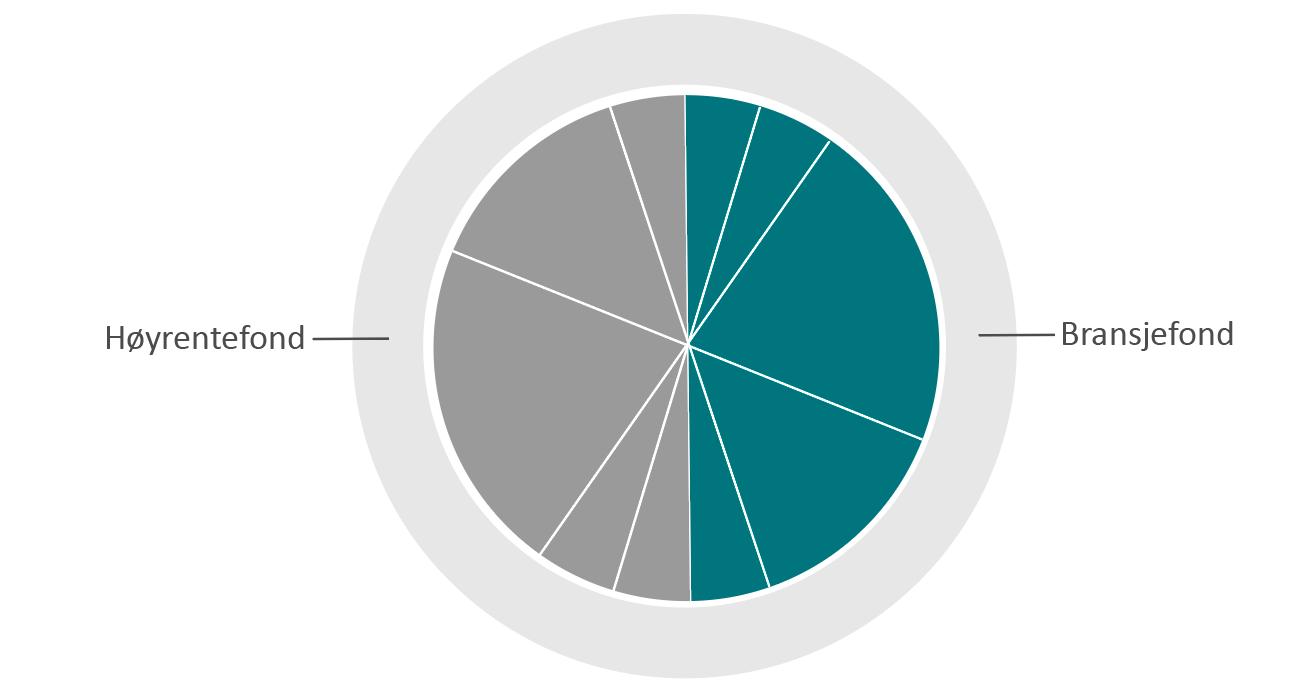Eksempel på portefølje med 10 prosent eiendomsfond og 10 prosent høyrentefond, som investerer i selskapsobligasjoner av lav kvalitet, i satellitt-delen.