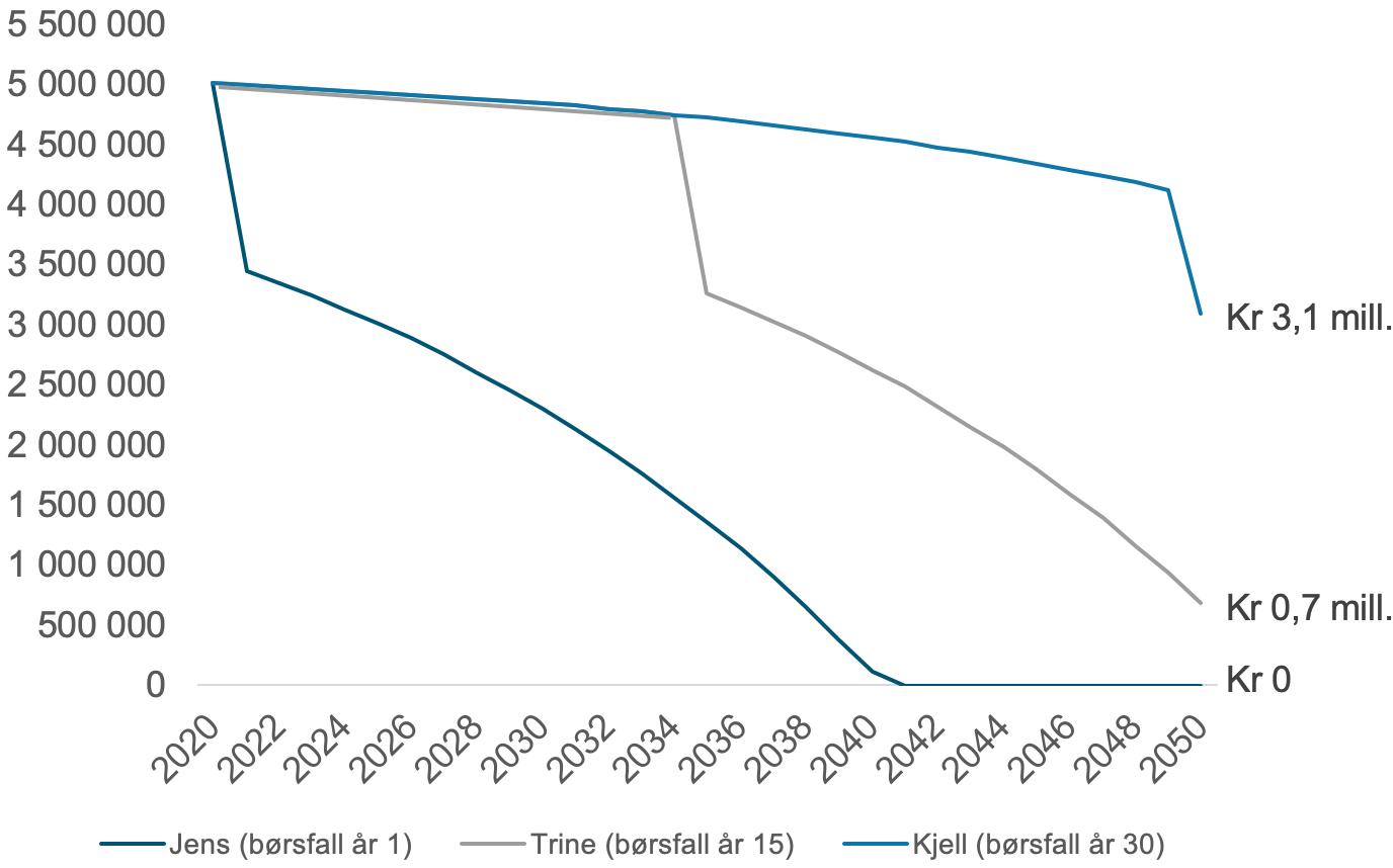 Her ser du hvordan utviklingen på 5 millioner kroner blir med 5,75 prosent årlig gjennomsnittlig avkastning hvor du tar ut 300 000 kroner årlig i 30 år, og får et 25 prosent børsfall a) med en gang b) etter 15 år og c) etter 30 år.