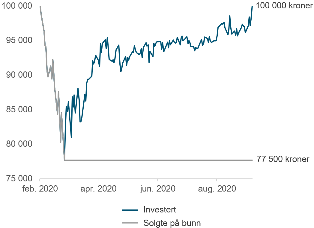 Her ser du hvordan du ville gått glipp 22 500 kroner hvis du gikk inn i det globale aksjemarkedet 20. februar 2020 og ut igjen på bunn 16. mars. (kilde: Bloomberg)