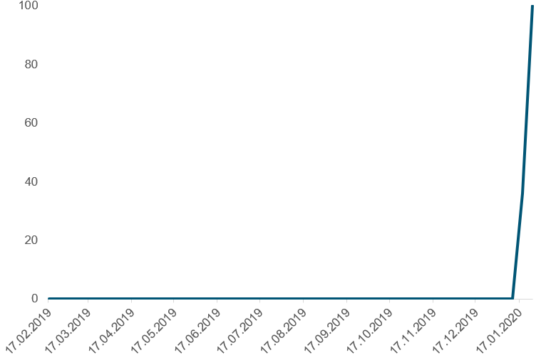 """Her ser du utviklingen i søkeaktivitet i Google på søkeordet """"coronavirus"""" fra februar 2019 til og med januar 2020"""