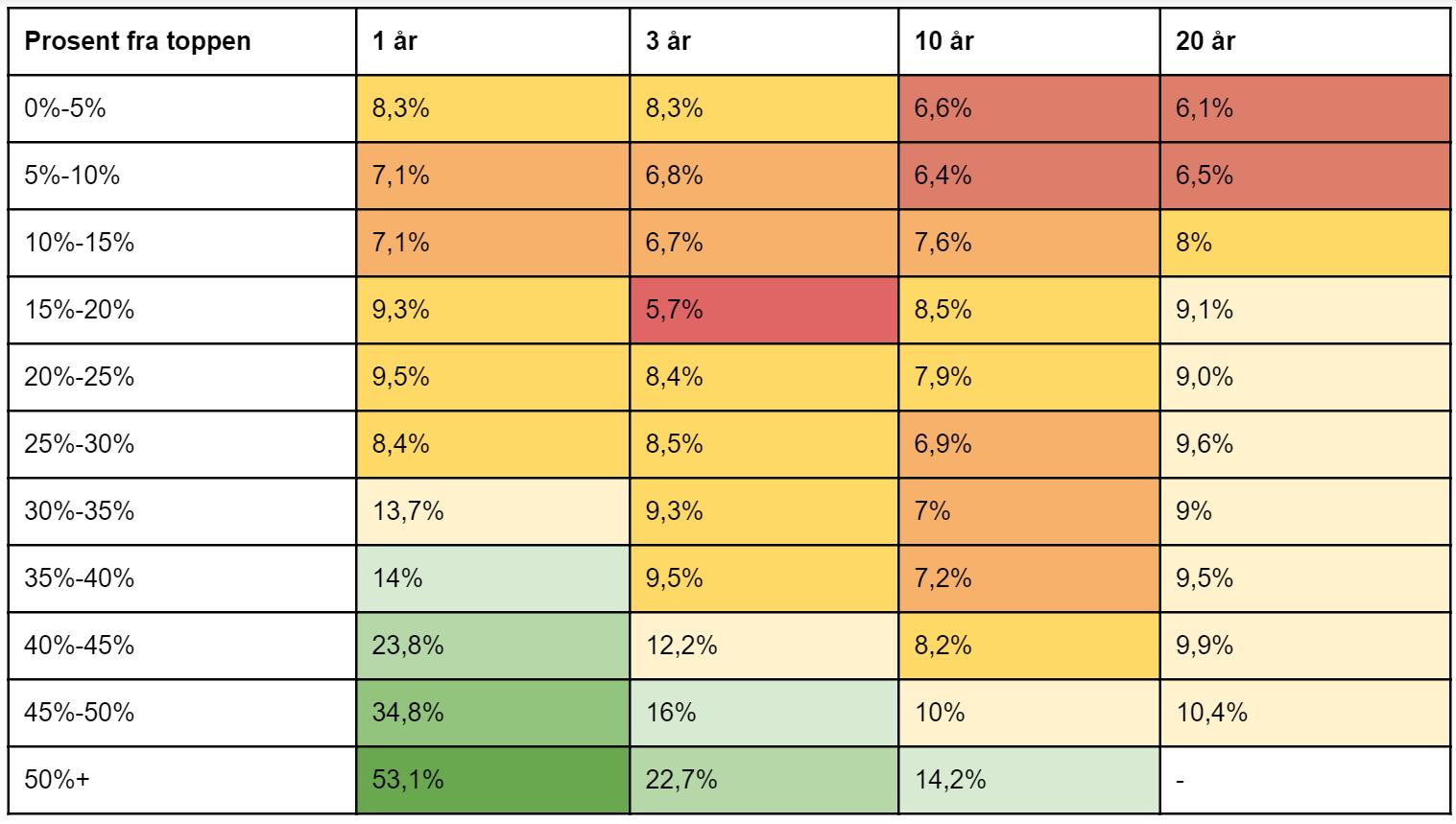 Her ser du årlig gjennomsnittlig avkastning for ulike tidsperioder ut i fra hvor mye den amerikanske aksjeindeksen S&P 500 har falt fra det forrige toppnivået. Beregningene er basert på avkastningstall fra 1950 og frem til i dag og er i amerikanske dollar. (kilde: Michael Batnick)