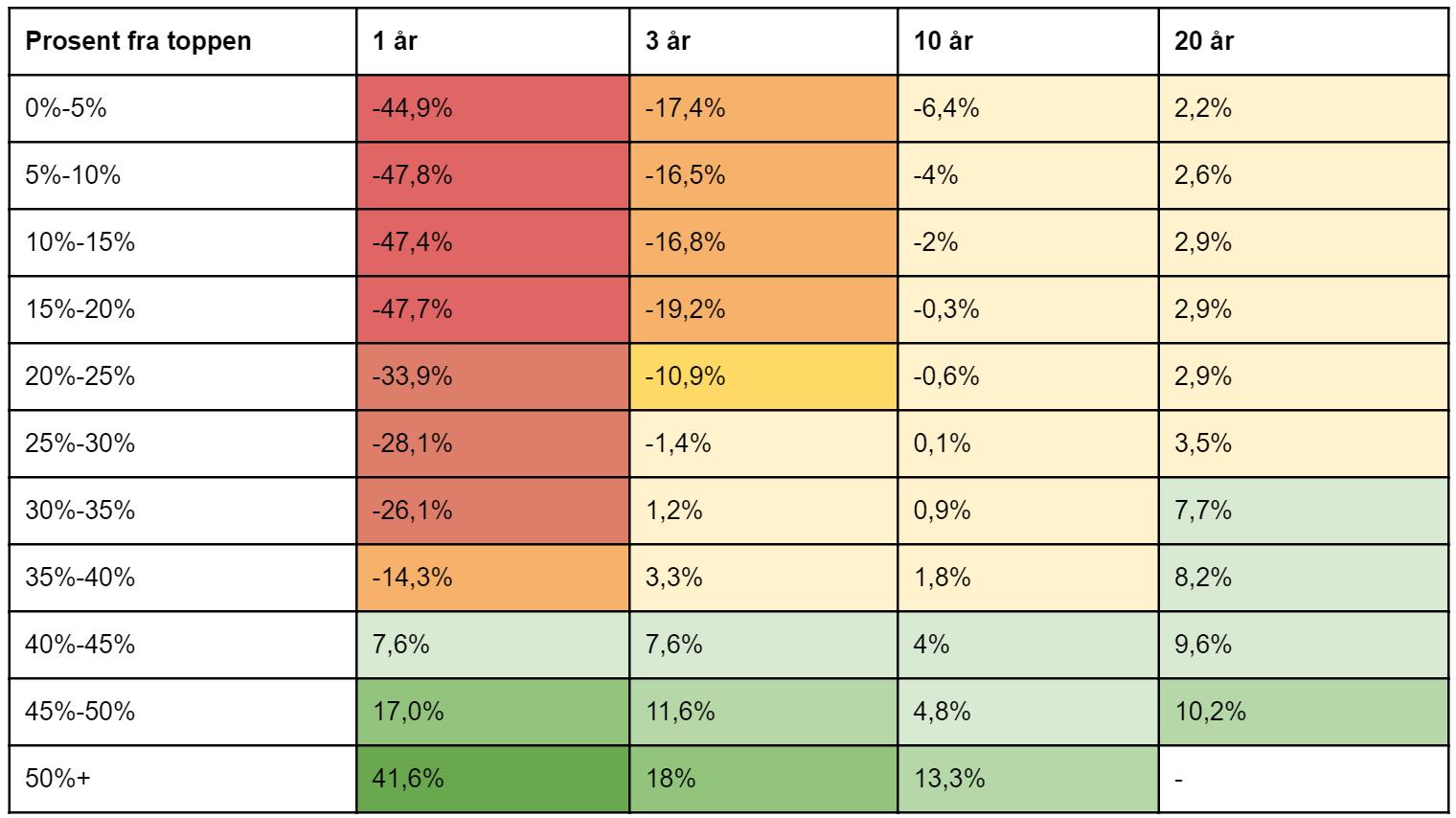 Her ser du den dårligste årlige gjennomsnittlige avkastningen registrert etter fall fra forrige toppnivå, for den amerikanske aksjeindeksen S&P 500. Beregningene er basert på avkastningstall fra 1950 og frem til i dag og er i amerikanske dollar. (kilde: Michael Batnick)