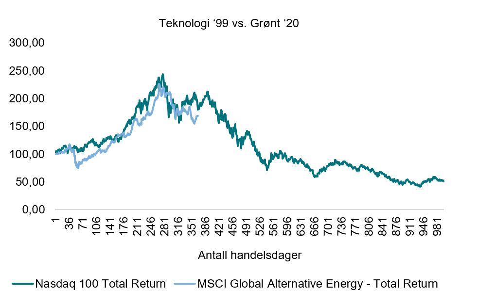 Her ser du utviklingen innenfor den amerikanske teknologisektoren, målt ved NASDAQ 100-indeksen i perioden 1999-2003, samt utviklingen innenfor fornybar energi, målt ved aksjeindeksen MSCI Alternative Energy, i perioden 2020- mai 2021. (Kilde: ODIN)