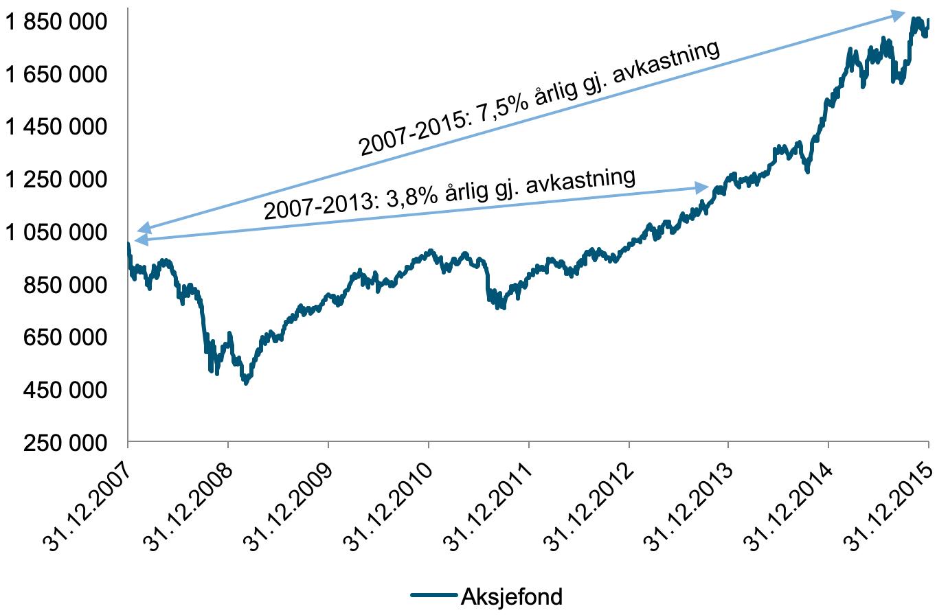 Her ser du hvordan en million kroner i et globalt aksjefond ville utviklet seg fra desember 2007 til desember 2015. (kilde: Bloomberg)