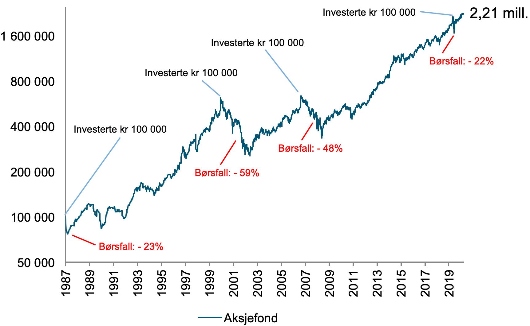 Her ser du utviklingen på 100 000 kroner investert i et globalt aksjefond 12. oktober 1987, 100 000 kroner 20. september 2000, 100 000 kroner 1. juni 2007 og 100 000 kroner 19. februar 2020, og hvor mye penger det ble.