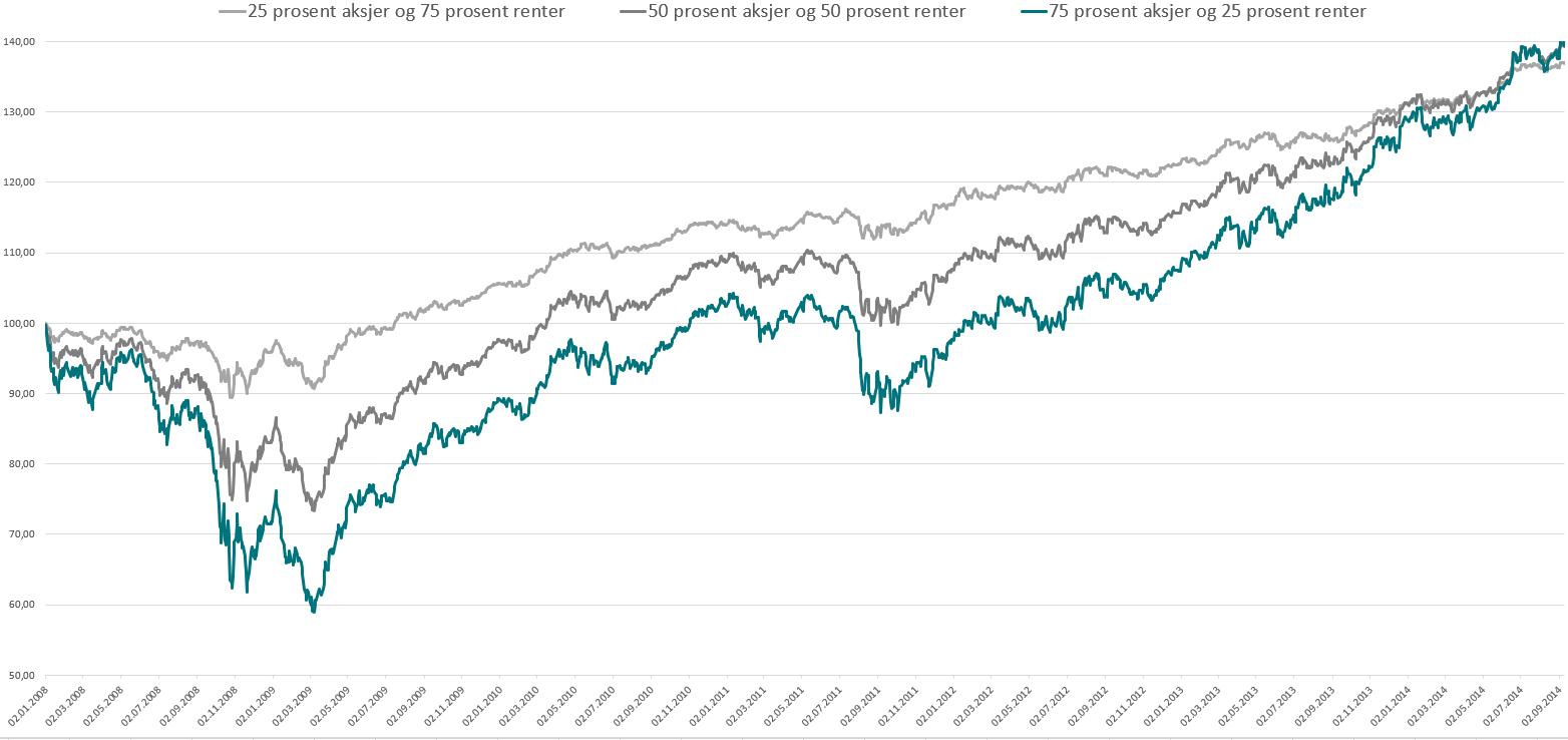 Utviklingen i tre porteføljer med ulik fordeling av aksjer (MSCI World) og renter (STX4) fra børsfallet i 2008 og frem til september 2014. 75 prosent aksjer og 25 prosent renter vises i grønn linje, 50 prosent aksjer og 50 prosent renter i mørk grå, og 25 prosent aksjer og 75 prosent renter lys grå linje.