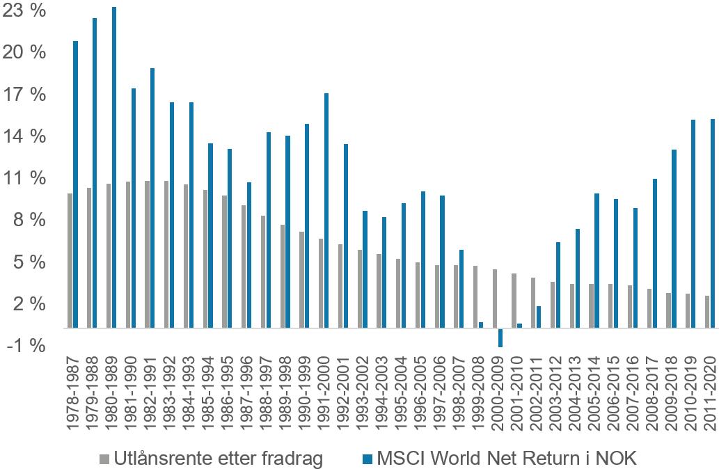 Her ser du en sammenligning av årlig gjennomsnittlig avkastning i det globale aksjemarkedet i norske kroner og den årlige gjennomsnittlige utlånsrenten på boliglån etter fradrag for gjeldsrenter.* I 30 av 34 ti-års perioder mellom 1978 til og med 2020 har avkastningen i aksjemarkedet vært høyere enn utlånsrenten. (kilde: Bloomberg, SSB)