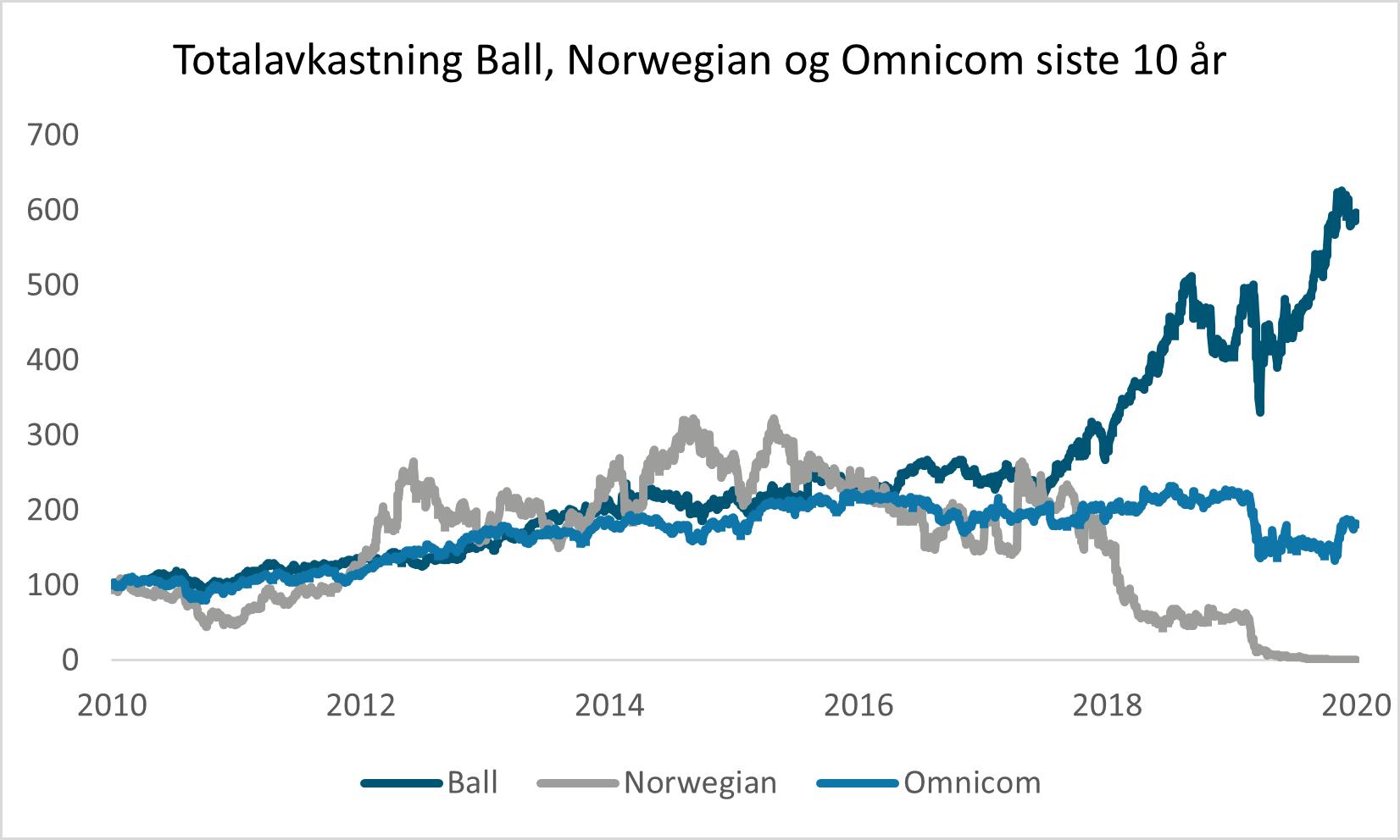 Utviklingen i aksjekurs for Ball, Norwegian og Omnicom fra 2010 til 2020